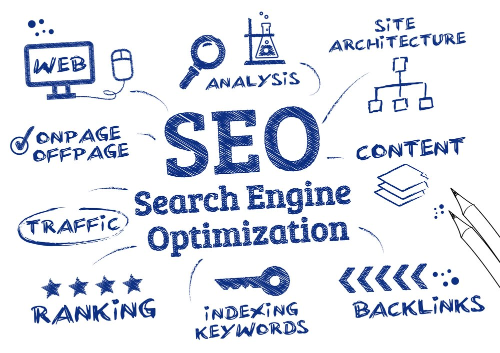Miami SEO Services
